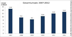 Quelle: IVD‐Zinshausmarktbericht2013/2014: