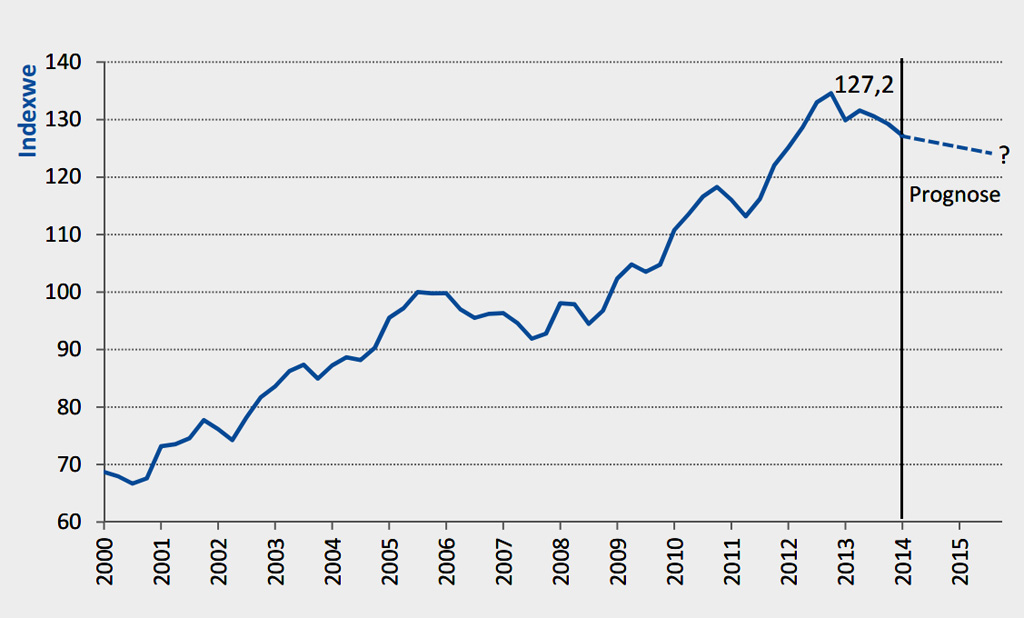 Erschwinglichkeitsindex für Einfamilienhäuser in Deutschland; Quelle: IVD Research