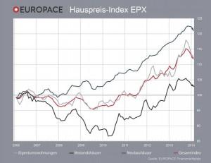 IMMOVATON AG: Europace Hauspreis-Index EPX, Kapitalanlagen und Immobilien