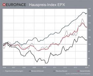IMMOVATON AG: Hauspreis-Index EPX, Kapitalanlagen und Immobilien