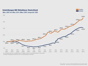 IMMOVATON AG: IMX März 2014, Kapitalanlagen und Immobilien
