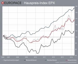 IMMOVATON AG: EPX Hauspreis-Index, Kapitalanlagen und Immobilien