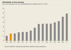 Preise im Europa-Vergleich, IMMOVATION Kapitalanlage Immobilien
