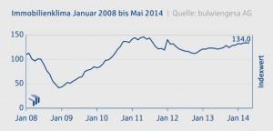 IMMOVATON AG: Immobilienklima Mai 2014, Kapitalanlagen und Immobilien