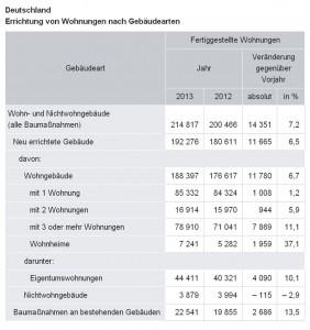7,2 % mehr Wohnungen im Jahr 2013 fertig gestellt, Kapitalanlage, Immobilien
