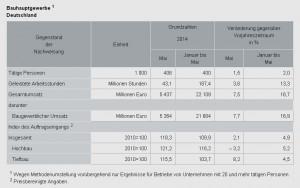 Aufträge im Bauhauptgewerbe im April 2014: real + 4,5 % zum Vorjahr