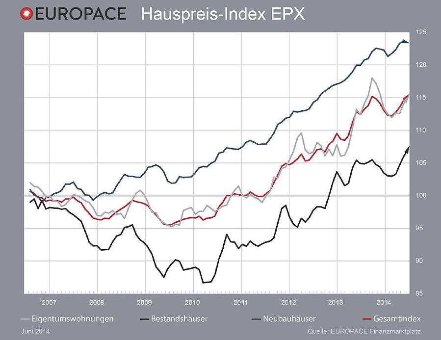 Europace Hauspreis-Index, Immobilien, Kapitalanlage