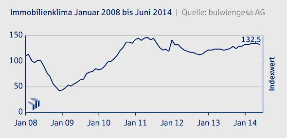 Immobilienklima, Immobilienkonjunktur, Deutsche Hypo, IMMOVATION