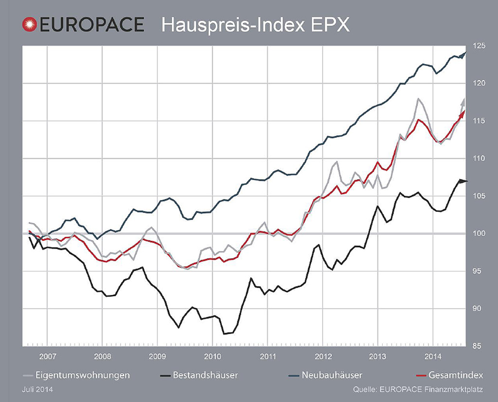 europace-juli-2014, immovation, immobilien