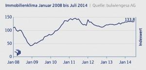Immobilienklima-Juli-2014