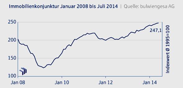 Immobilien Konjunktur Juli 2014