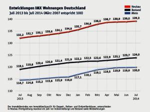 IMX 2014, Immovation, Kapitalanlagen
