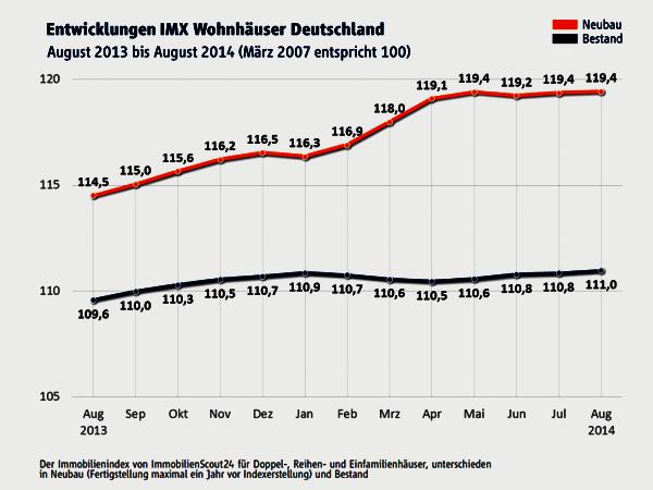 IMX Wohnhäuser Deutschland, August 2014
