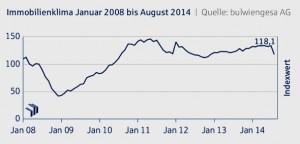 Deutsche Hypo Immobilienkonjunktur-Index, August-Index-2014