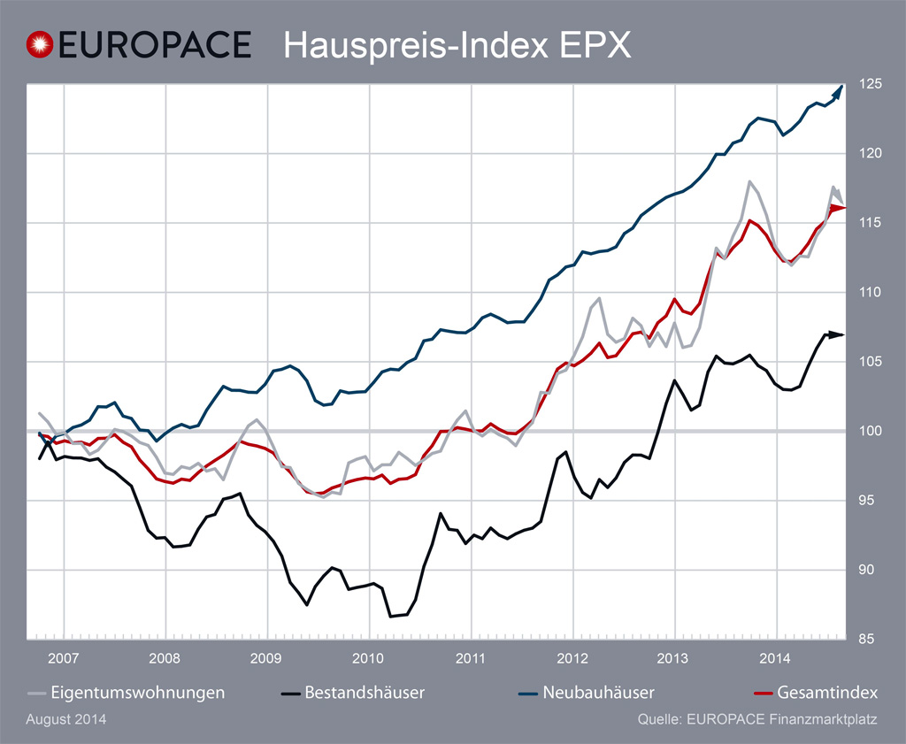 Europace-Hauspreisindex