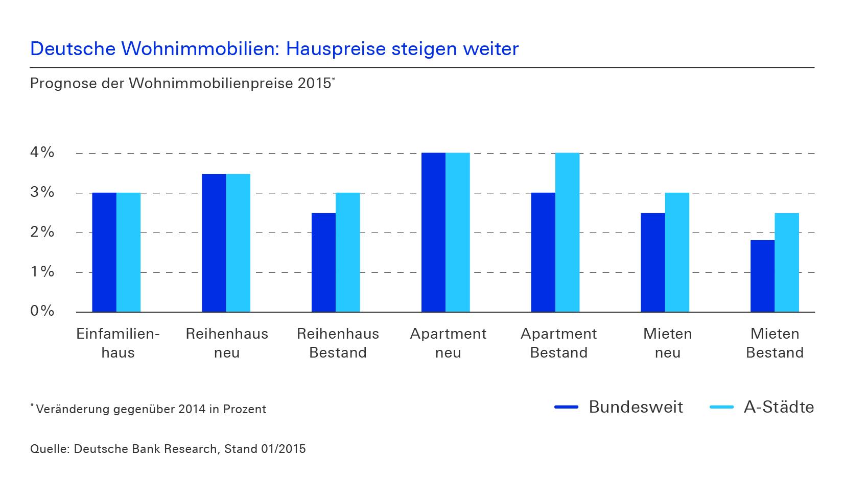 Quelle: www.deutsche-bank.de