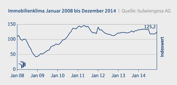 Immobilien-Konjunktur-Index-Dezember-2014