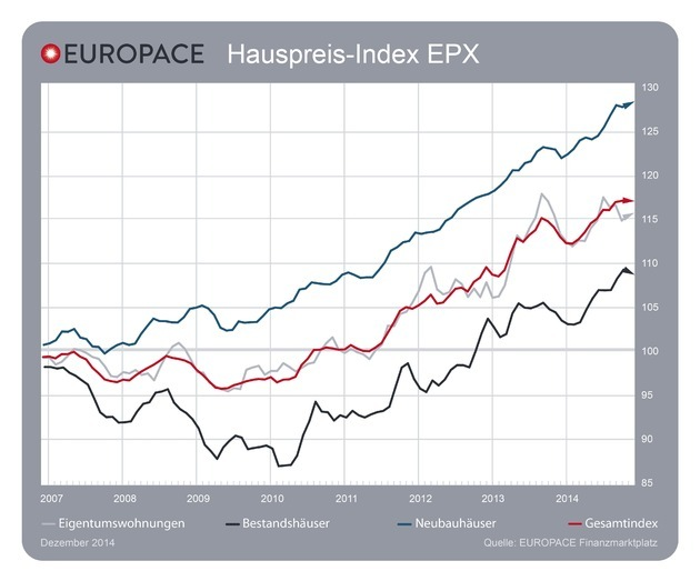 dezember-2015-europace-hauspreis-index-epx-immobilienpreise-stabil