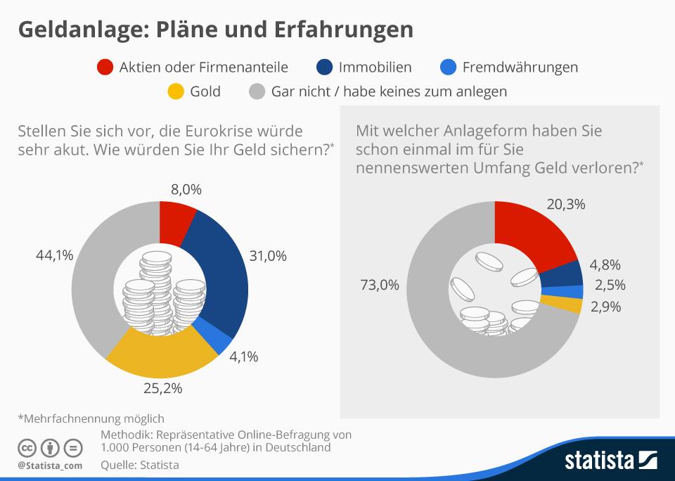infografik_3149_Plaene_und_Erfahrungen_zum_Thema_Geldanlage_n