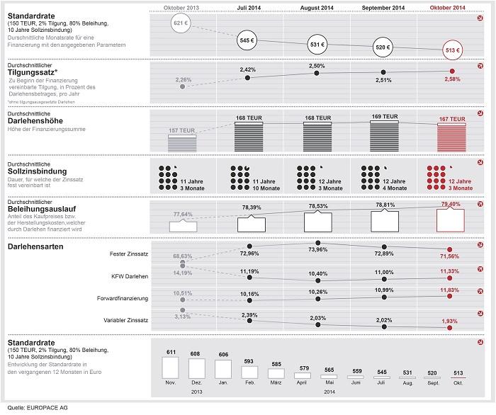 Dr. Klein Trendindikator Baufinanzierung 10/2014 (DTB) Quelle: Dr. Klein & Co. AG