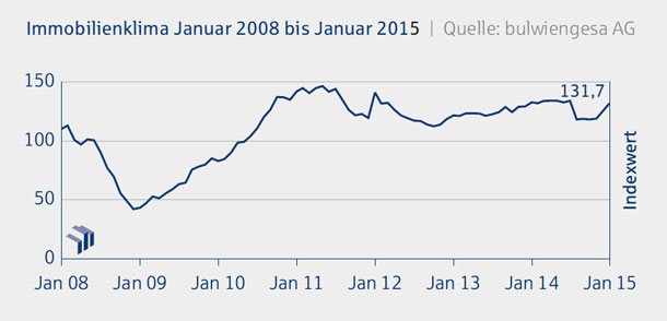 Immobilien-Konjunktur-Index-Januar-2015