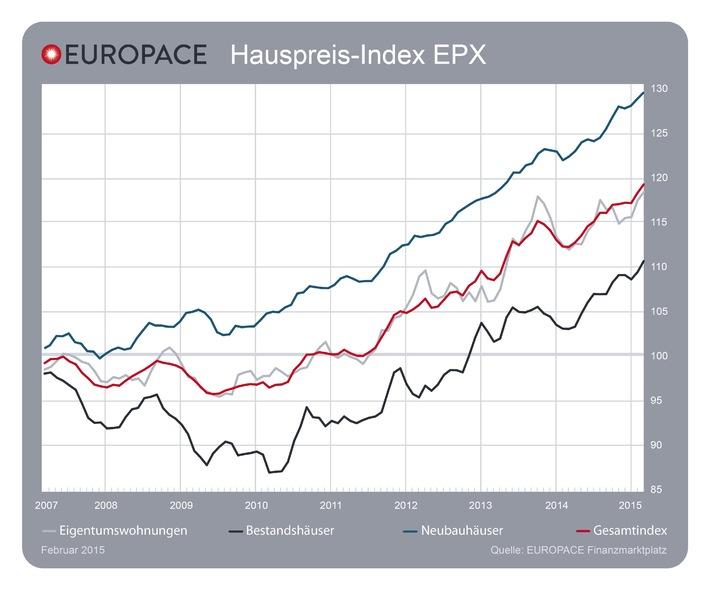 europace-ag-europace-hauspreis-index-epx-preise-von-bestandshaeusern-steigen