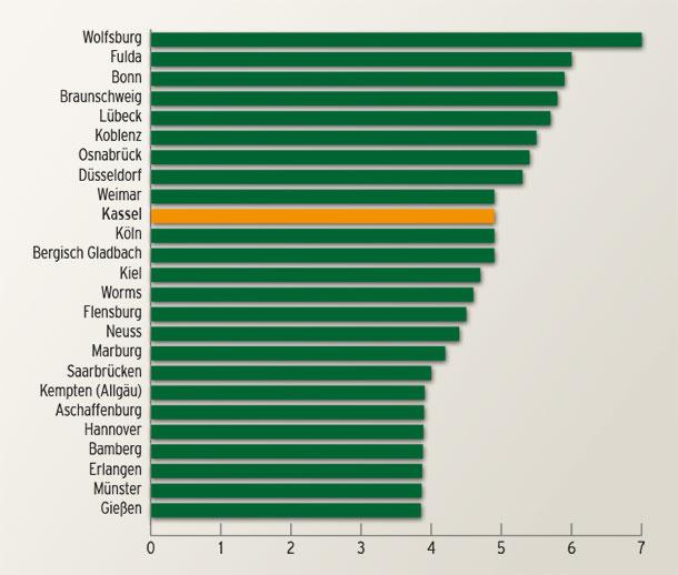 risiko-rendite-ranking