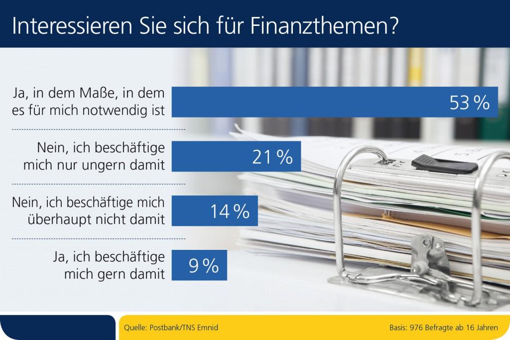 Wer sich in Deutschland auf einer Party unbeliebt machen will, muss nur eines tun: Über Geldanlage reden. Kaum ein Thema gilt als langweiliger. Die Bundesbürger betrachten Finanzthemen anscheinend als notwendiges Übel, so eine aktuelle Postbank Umfrage. Doch diese Unlust kann teuer werden.