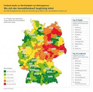 Postbank_Studie_Werthaltigkeit_bis_2030