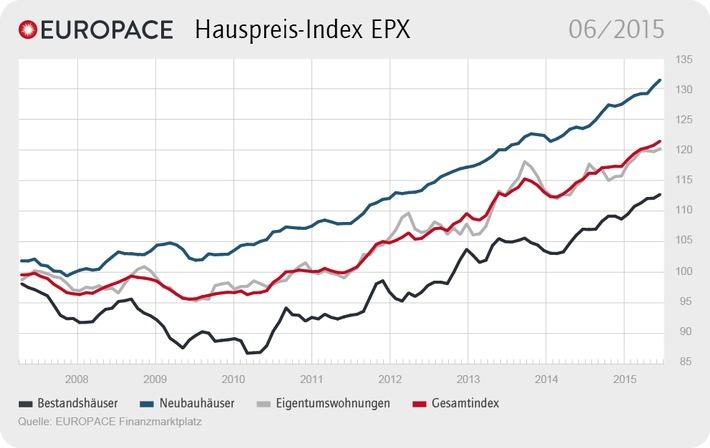 """Quelle: """"obs/Europace AG"""""""