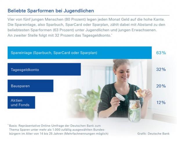 deutsche-bank-umfrage