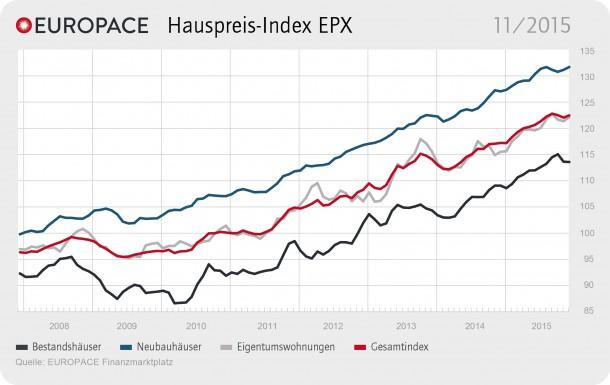 """EUROPACE Hauspreis-Index EPX Oktober / Quellenangabe: """"obs/Europace AG"""""""