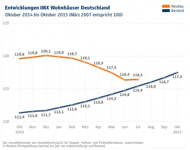 imx-wohnhauser-oktober-2016