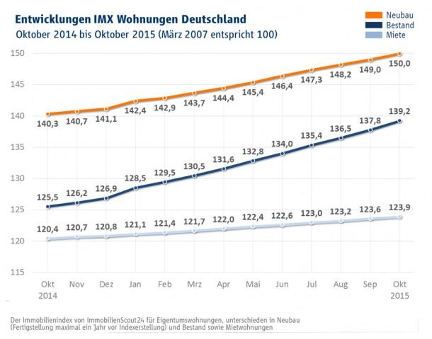 imx-wohnungen-oktober-2016
