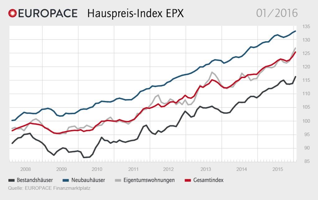 """EUROPACE Hauspreis-Index EPX / Quellenangabe: """"obs/Europace AG"""""""