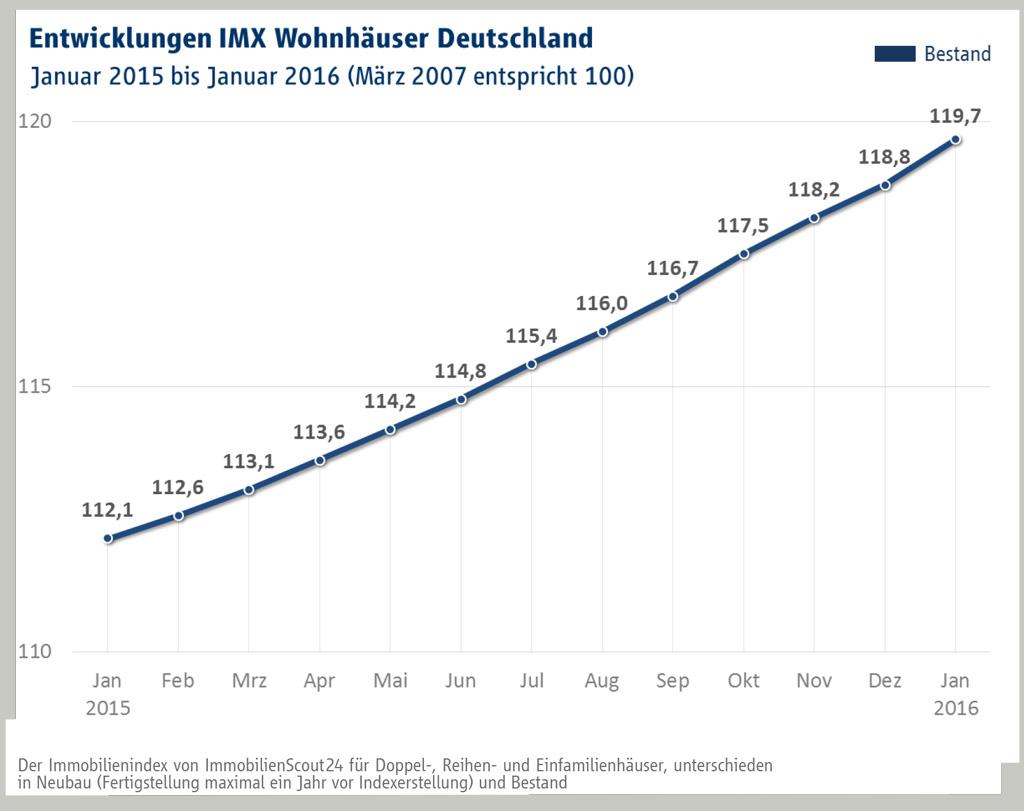Wohnhaeuser-imx_jan_16-2
