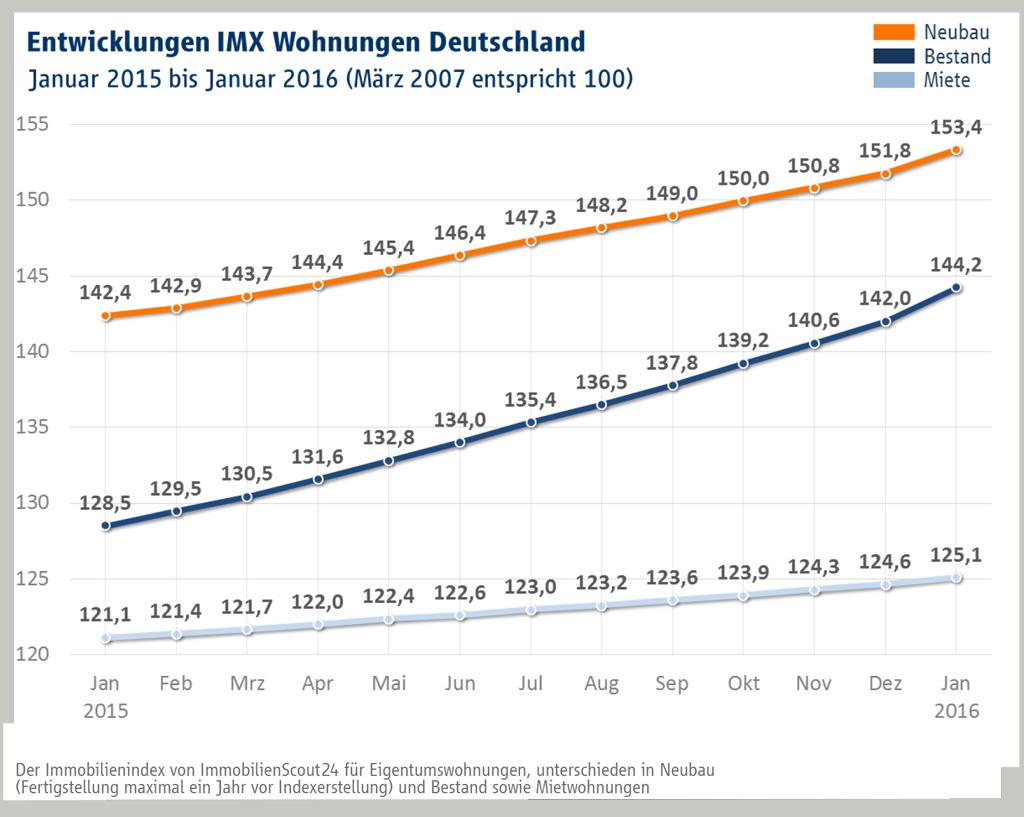 Wohnrungen-imx_jan_16-2