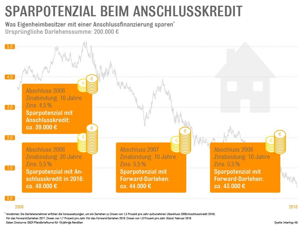 Zahlen und Berechnungen: www.interhyp.de