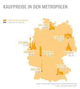 kaufpreise-in-den-metropolen-fuer-pressemitteilung_TextblockDesktopNormal