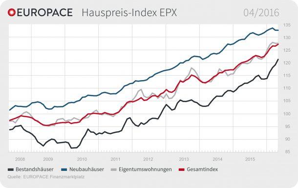 """EUROPACE Hauspreis-Index (EPX): Preise für Bestandsimmobilien steigen weiter / EUROPACE Hauspreis-Index (EPX) April / Weiterer Text über ots und www.presseportal.de/nr/105087 / Die Verwendung dieses Bildes ist für redaktionelle Zwecke honorarfrei. Veröffentlichung bitte unter Quellenangabe: """"obs/Europace AG"""""""
