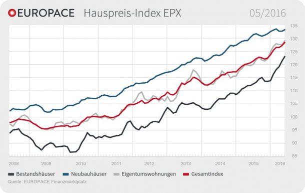europace-hauspreis-index-epx-immobilienpreise-steigen-in-allen-segmenten