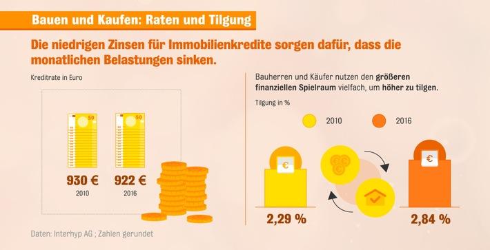 baufinanzierung deutsche nutzen zinstief als entschuldungsturbo interhyp. Black Bedroom Furniture Sets. Home Design Ideas