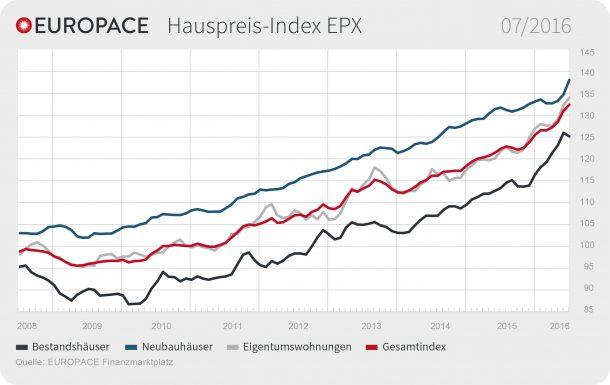 """EUROPACE Hauspreis-Index (EPX) Juli 2016 / Weiterer Text über ots und www.presseportal.de/nr/105087 / Die Verwendung dieses Bildes ist für redaktionelle Zwecke honorarfrei. Veröffentlichung bitte unter Quellenangabe: """"obs/Europace AG"""""""
