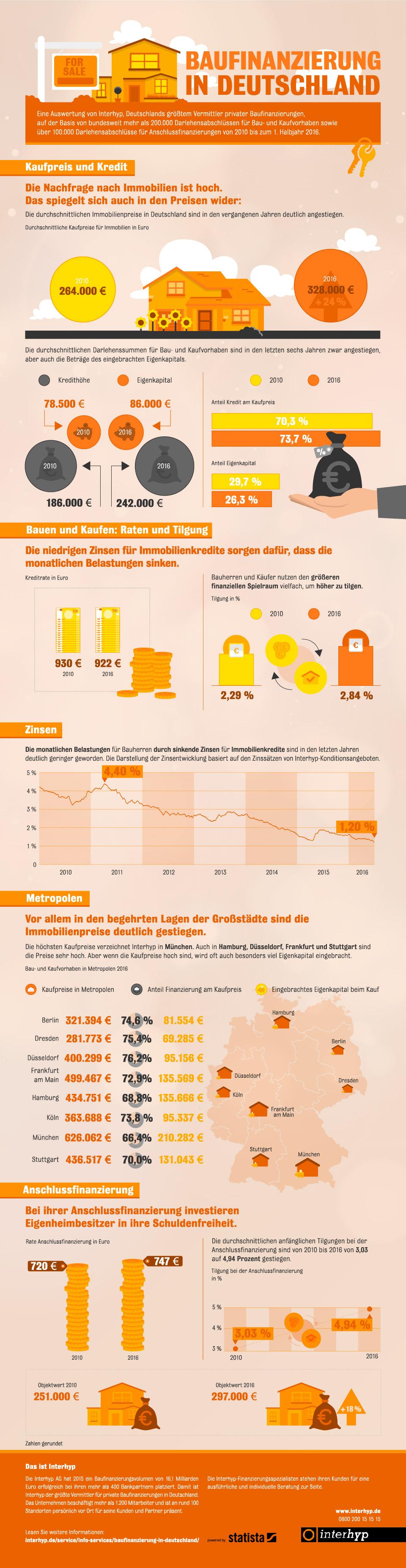 infografik_5737_baufinanzierung_in_deutschland_n