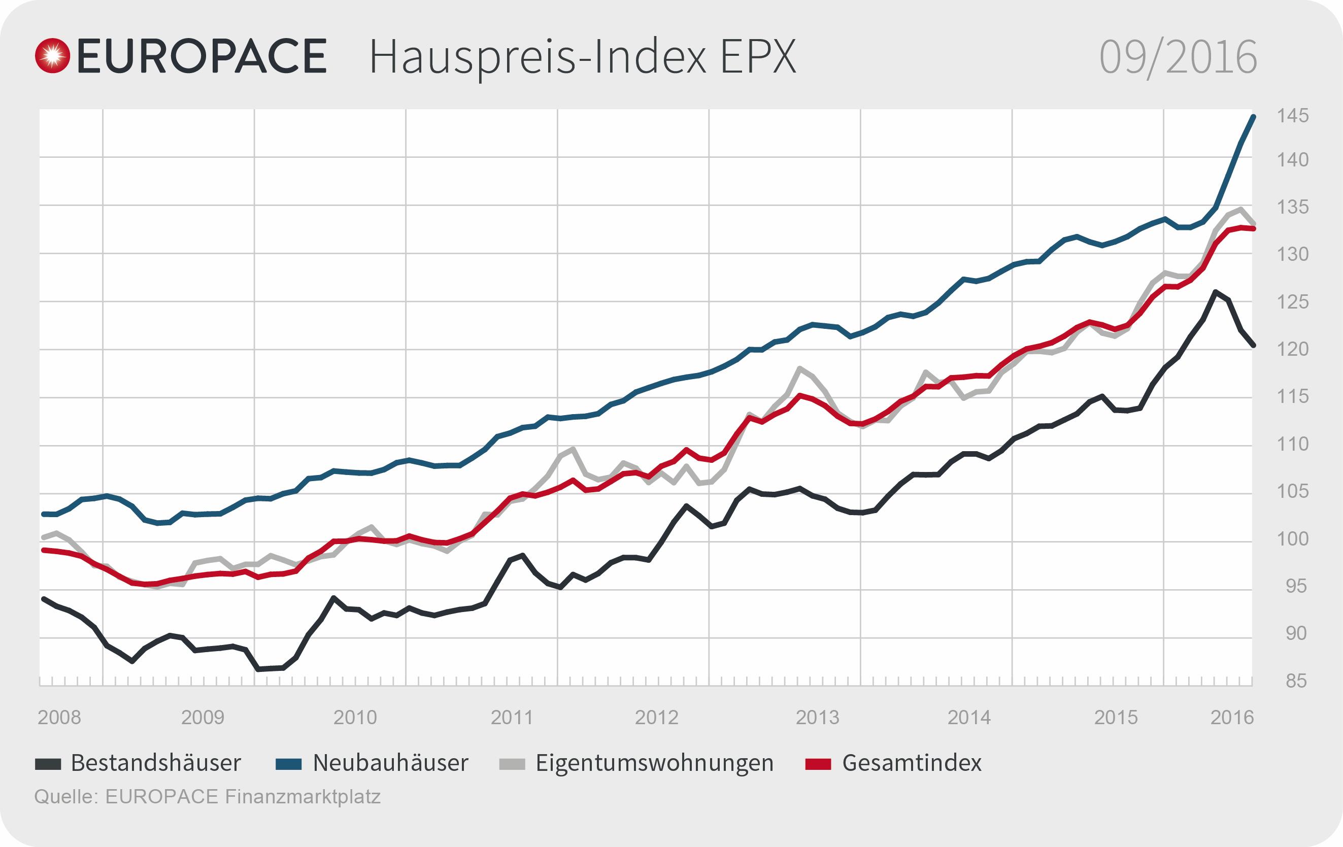 """EUROPACE Hauspreis-Index (EPX): Preisanstieg bei Neubauten setzt sich fort, doch der Markt reguliert sich auch ohne weitere staatliche Eingriffe. EUROPACE Hauspreis-Index (EPX) September. Weiterer Text über ots und www.presseportal.de/nr/105087 / Die Verwendung dieses Bildes ist für redaktionelle Zwecke honorarfrei. Veröffentlichung bitte unter Quellenangabe: """"obs/Europace AG"""""""