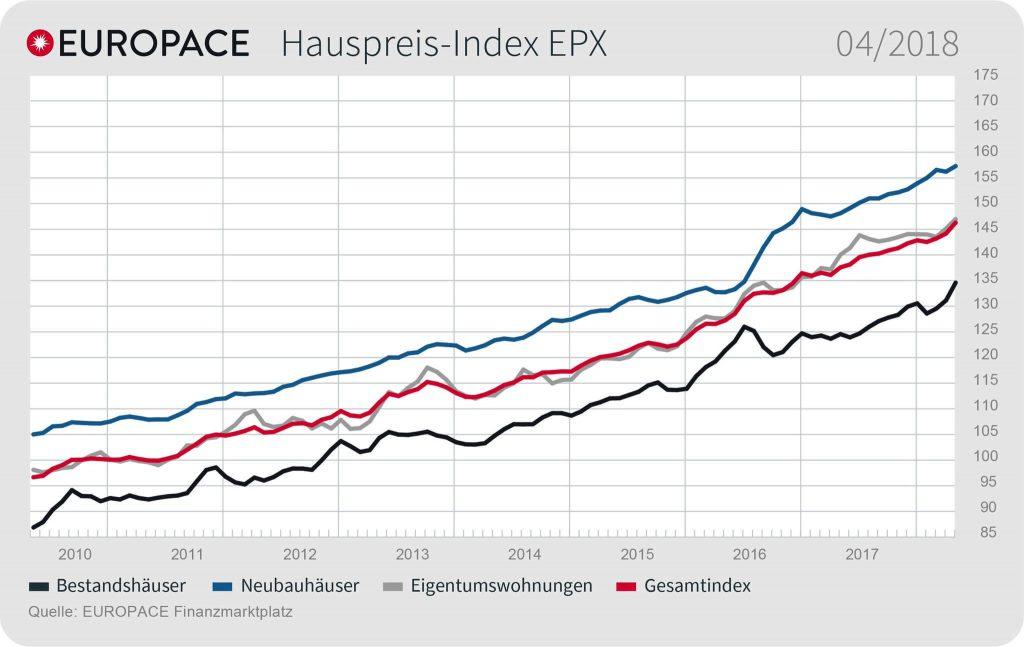 Grafik: EUROPACE Hauspreis-Index EPX: 04/2018