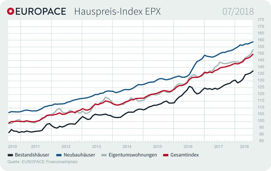 Grafik: EUROPACE Hauspreis-Index EPX: 07/2018