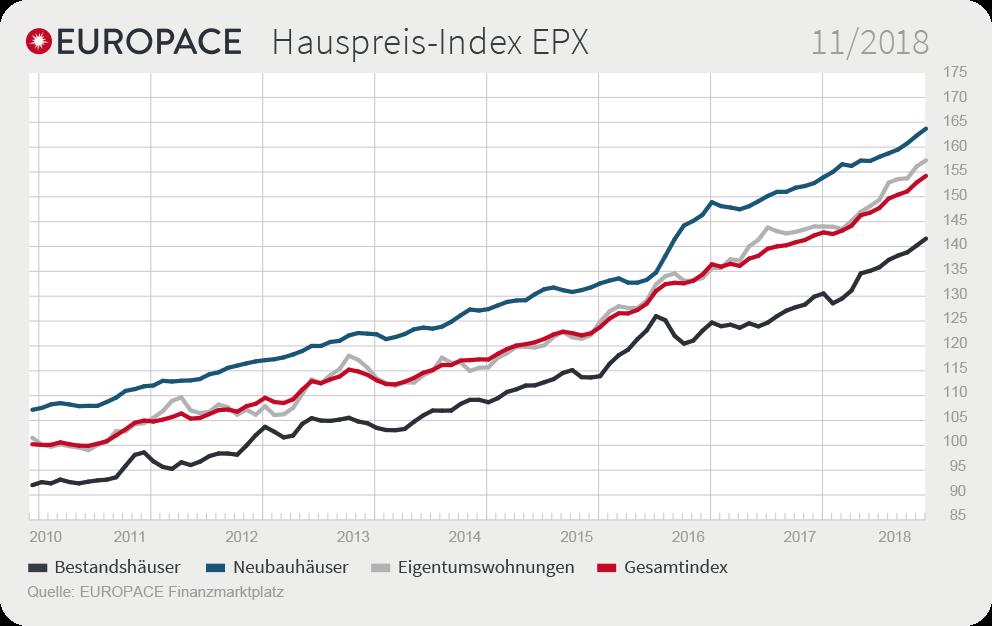 Grafik: EUROPACE Hauspreis-Index EPX: 11/2018