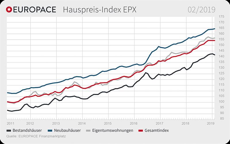 Grafik: EUROPACE Hauspreis-Index EPX: 02/2019