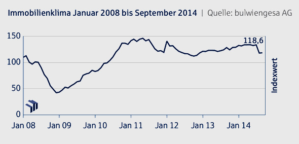 Grafik: Immobilienklima Indexwert bis September 2014